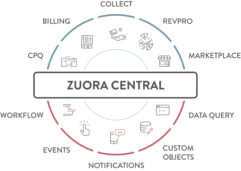 Zuora Central
